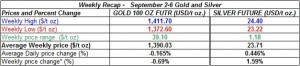 table weekly gold and silver  prices   September 2-6  2013