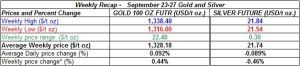 table weekly gold and silver  prices   September 23-27  2013
