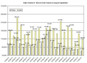 volume Gold & silver prices 2013  September 12
