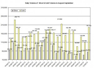 volume Gold & silver prices 2013  September 13