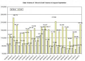 volume Gold & silver prices 2013  September 13