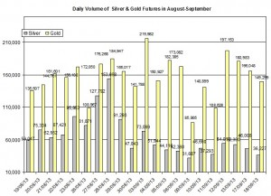 volume Gold & silver prices 2013  September 18