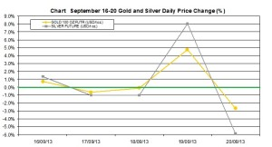 weekly precious metals chart   September 16-20  2013 percent change