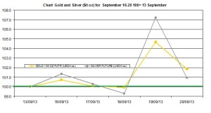 weekly precious metals chart   September 16-20  2013