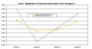 weekly precious metals chart   September 2-6 2013 percent change