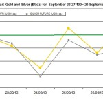 weekly precious metals chart September 23-27 2013