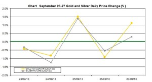 weekly precious metals chart   September 23-27  2013 percent change