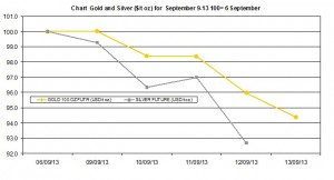 weekly precious metals chart   September 9-13  2013