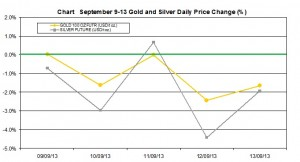 weekly precious metals chart   September 9-13  2013 percent change