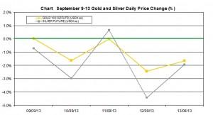 weekly precious metals chart   September 9-13  2013 percent change
