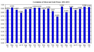 Correlation Gold Prices silver price 2013 October 10