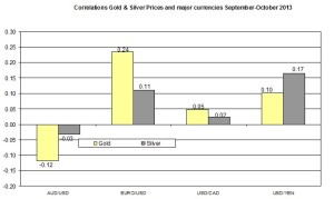 Correlation Gold and EURO USD 2013 October 10