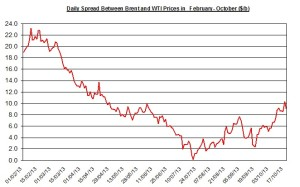 Difference between Brent and WTI  October 21-25  2013