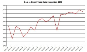 Gold and Silver prices ratio October 2013