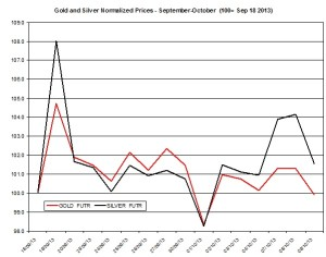 Gold and silver Chart 2013  October 10
