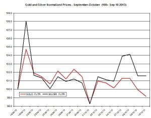 Gold and silver Chart 2013  October 11