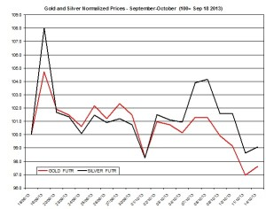 Gold and silver Chart 2013  October 15