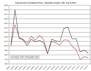 Gold and silver Chart 2013  October 16