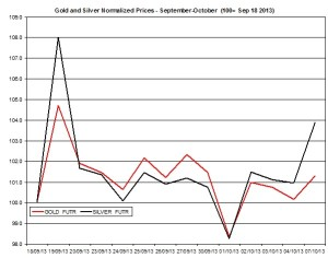 Gold and silver Chart 2013  October 8