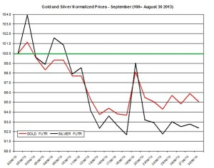 Gold and silver forecast October2013