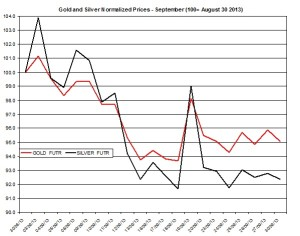 Gold and silver prices 2013  October 1