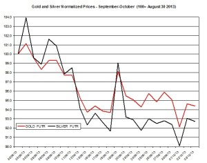 Gold and silver prices 2013  October 4