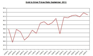Gold  silver ratio 2013  October 1