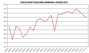 Gold  silver ratio 2013  October 3