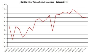 Gold  silver ratio 2013  October 4