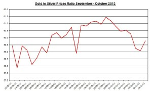 Gold  to silver ratio Chart 2013  October 10