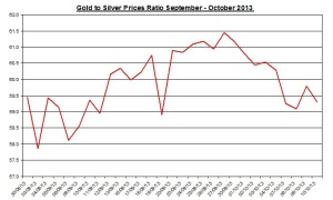 Gold  to silver ratio Chart 2013  October 11
