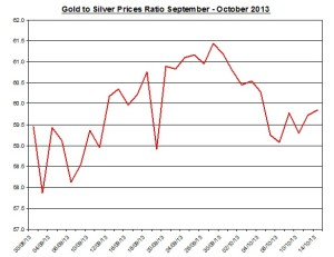 Gold  to silver ratio Chart 2013  October 15