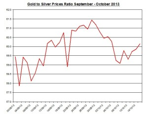 Gold  to silver ratio Chart 2013  October 16