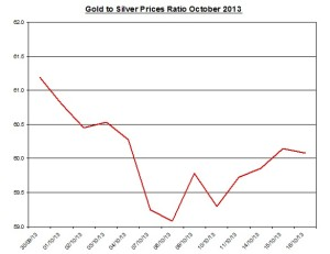 Gold  to silver ratio Chart 2013  October 17