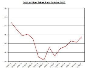 Gold  to silver ratio Chart 2013  October 18