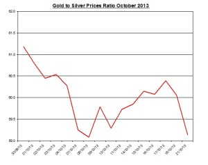 Gold  to silver ratio Chart 2013  October 22
