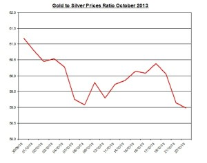 Gold  to silver ratio Chart 2013  October 23