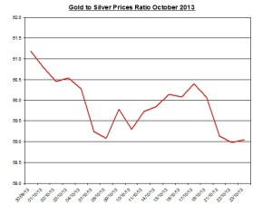 Gold  to silver ratio Chart 2013  October 24