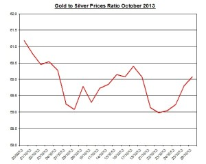 Gold  to silver ratio Chart 2013  October 29