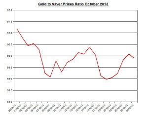 Gold  to silver ratio Chart 2013  October 30