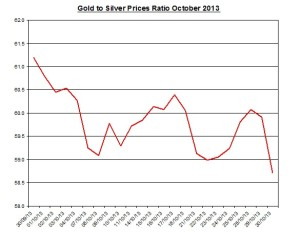 Gold  to silver ratio Chart 2013  October 31