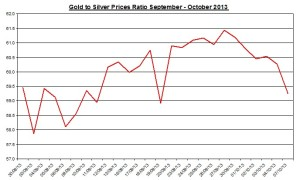 Gold  to silver ratio Chart 2013  October 8