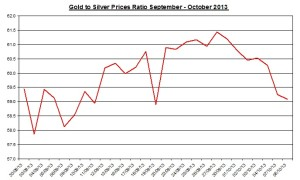 Gold  to silver ratio Chart 2013  October 9