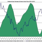 Henry Hub Natural Gas storage and prices 2013 October 21-25