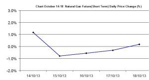 Natural Gas chart - percent change October 14-18  2013
