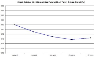Natural Gas price  chart - October 14-18   2013
