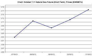 Natural Gas price  chart - October 7-11  2013