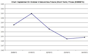 Natural Gas price  chart -  September 30- October 4  2013