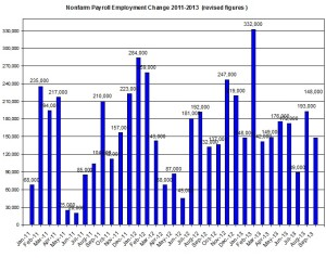 U.S. Nonfarm payroll employment up to 2013  October 22