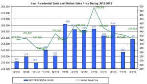 new home sales  September 2013